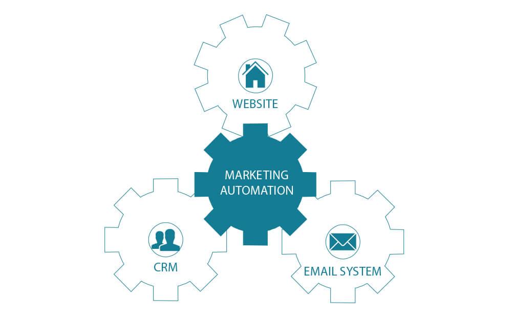 Marketing automation ecommerce