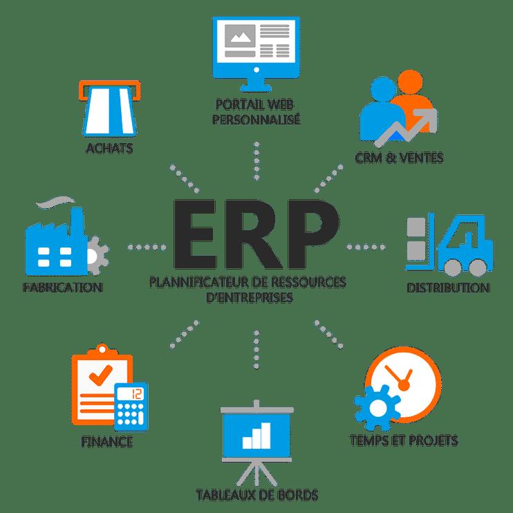 Éléments à prendre en compte pour choisir un logiciel ERP ?